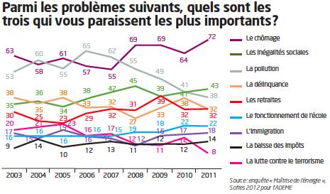 Graph S&E N°35