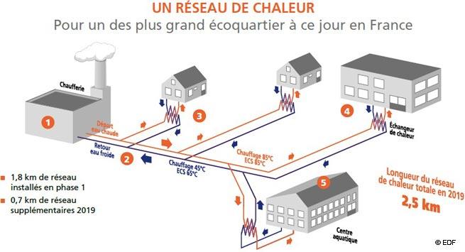 Reseau_chaleur_ecoquartier